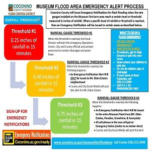 Flood Threshold Info and NWS Weather Alerts